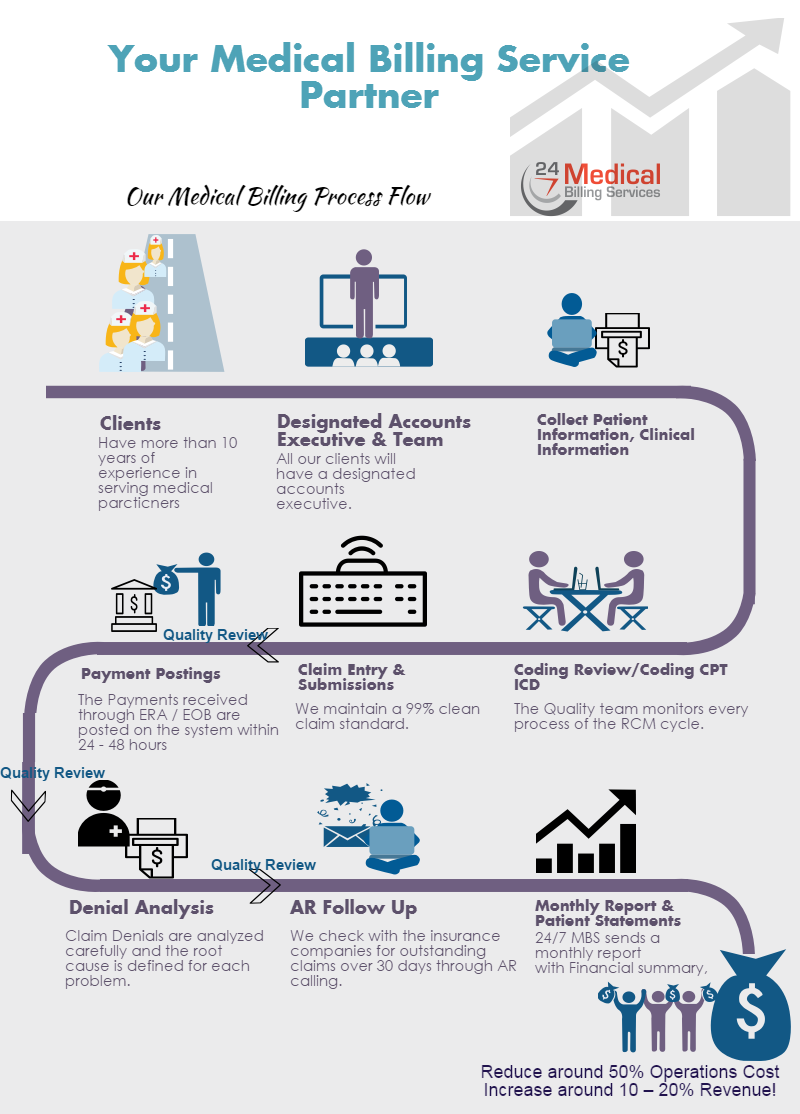 MedicalProcess_Updated_Infograph