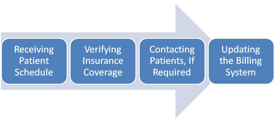 Medical Insurance Eligibility Verification