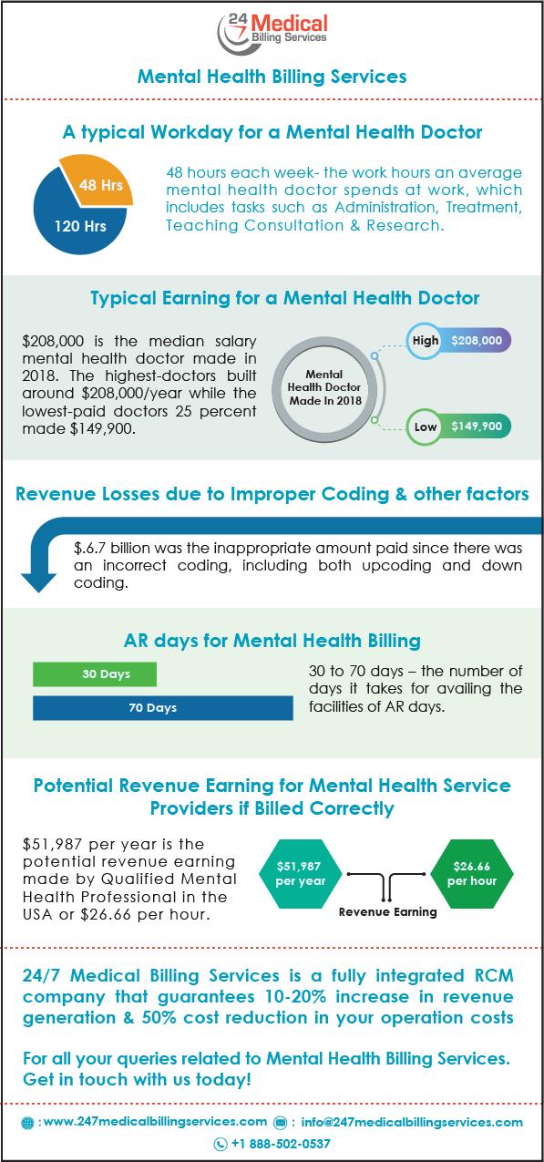 Mental Health Billing
